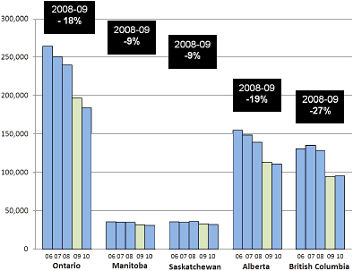 Chart showing trends in accepted workers' compensation claims in 2006-2010