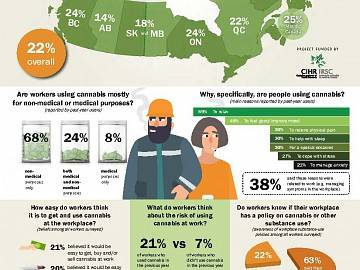 Image of infographic on cannabis use and the Canadian workplace before legalization